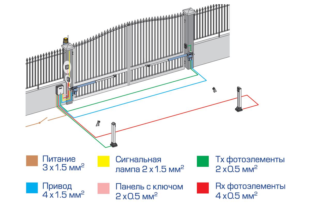 Электропривод линейного типа G-Bat 424 для автоматизации распашных ворот